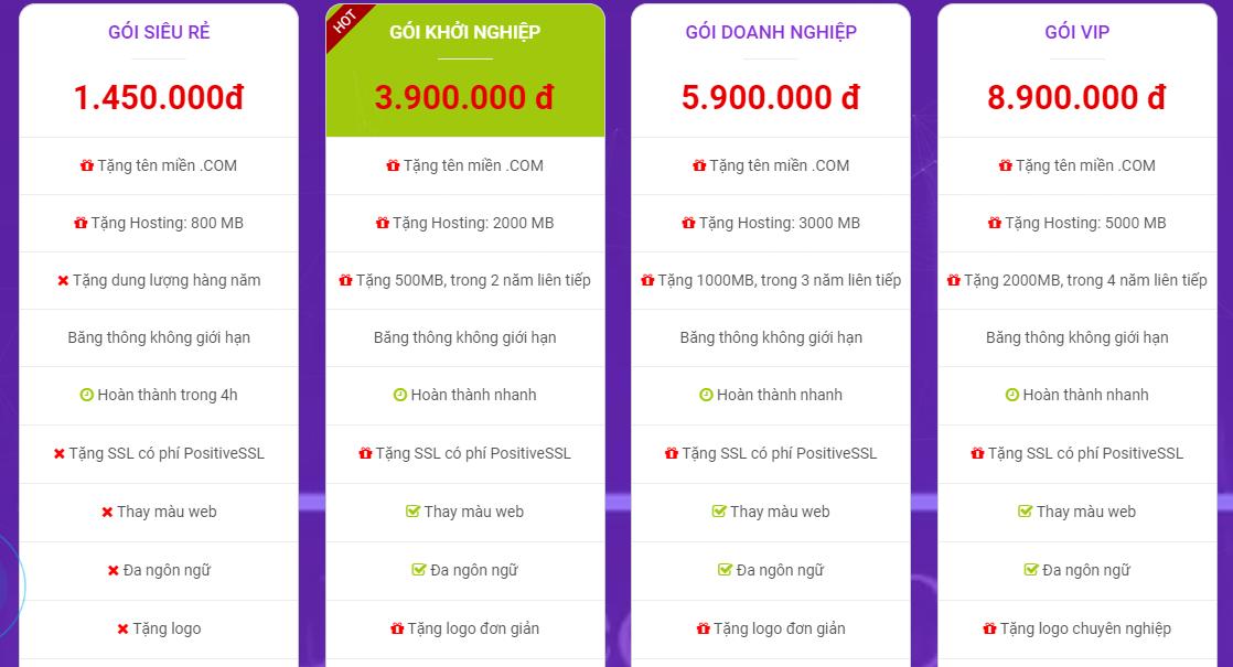 giá thiết kế web wordpress
